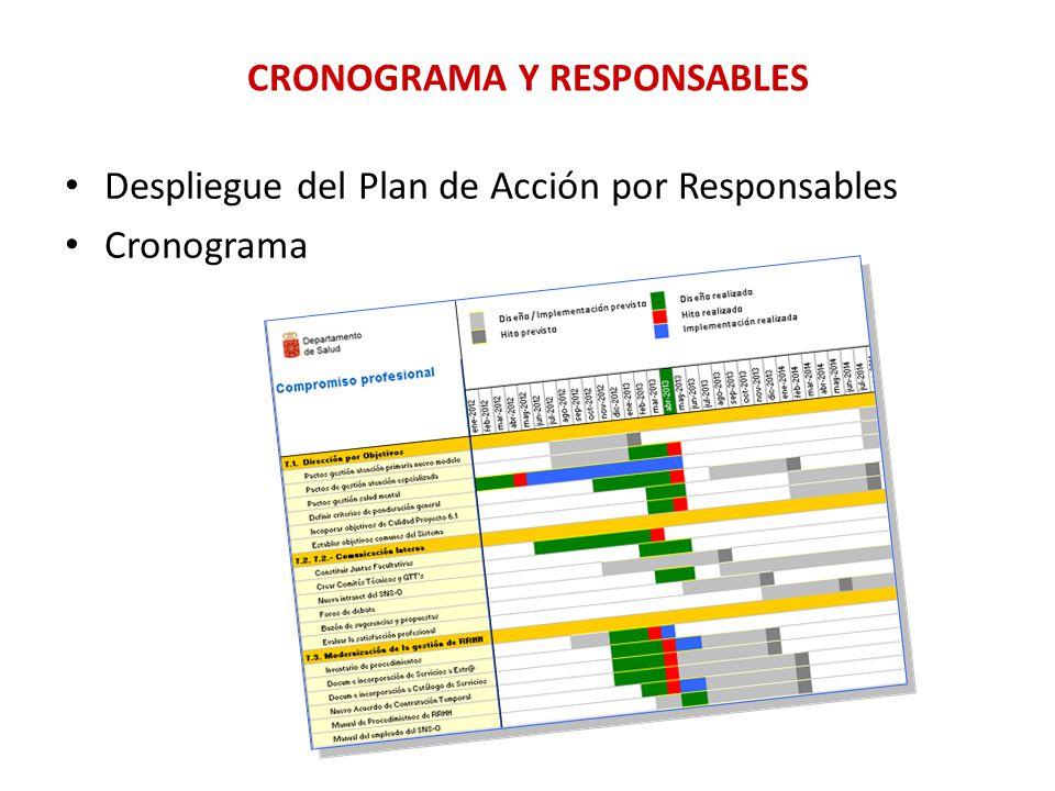 CRONOGRAMA Y RESPONSABLES Despliegue del Plan de Acción por Responsables Cronograma