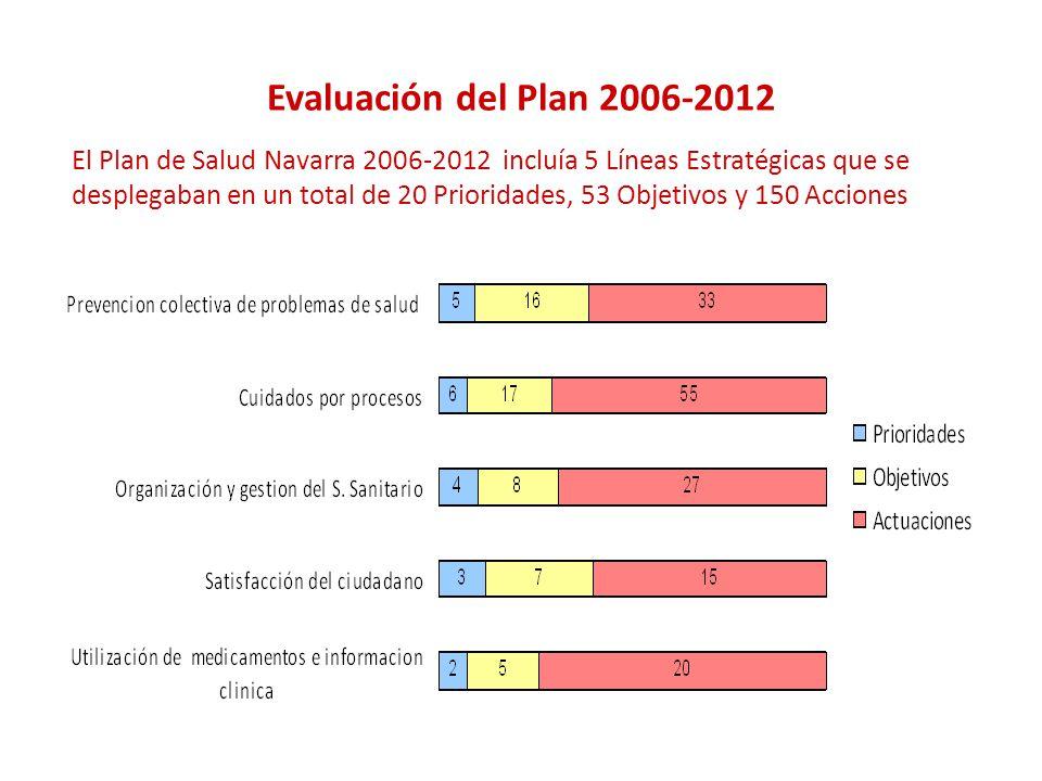 Evaluación del Plan 2006-2012 El Plan de Salud Navarra 2006-2012 incluía 5 Líneas Estratégicas que se desplegaban en un total de 20 Prioridades, 53 Objetivos y 150 Acciones