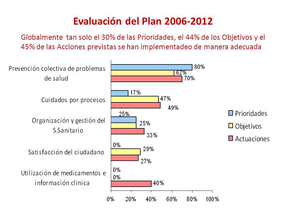 Evaluación del Plan 2006-2012 Globalmente tan solo el 30% de las Prioridades, el 44% de los Objetivos y el 45% de las Acciones previstas se han implementadeo de manera adecuada