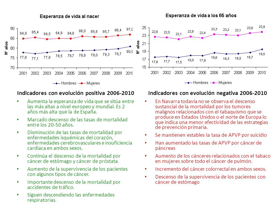 Indicadores con evolución positiva 2006-2010 Aumenta la esperanza de vida que se sitúa entre las más altas a nivel europeo y mundial.
