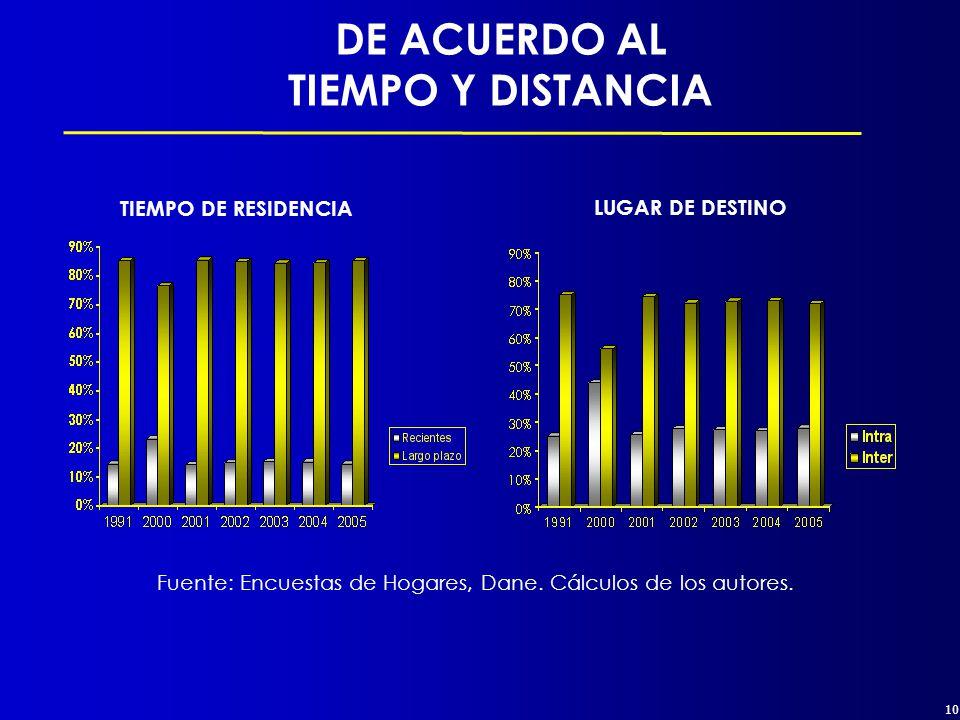 10 DE ACUERDO AL TIEMPO Y DISTANCIA TIEMPO DE RESIDENCIA LUGAR DE DESTINO Fuente: Encuestas de Hogares, Dane.