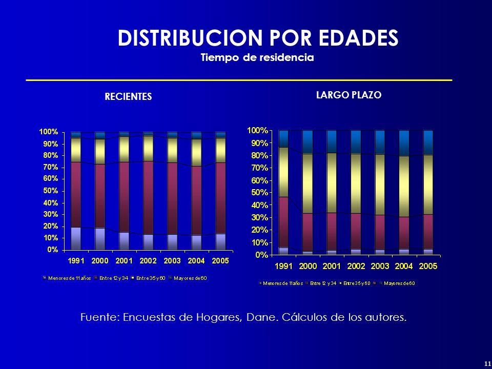 11 DISTRIBUCION POR EDADES Tiempo de residencia RECIENTES LARGO PLAZO Fuente: Encuestas de Hogares, Dane.
