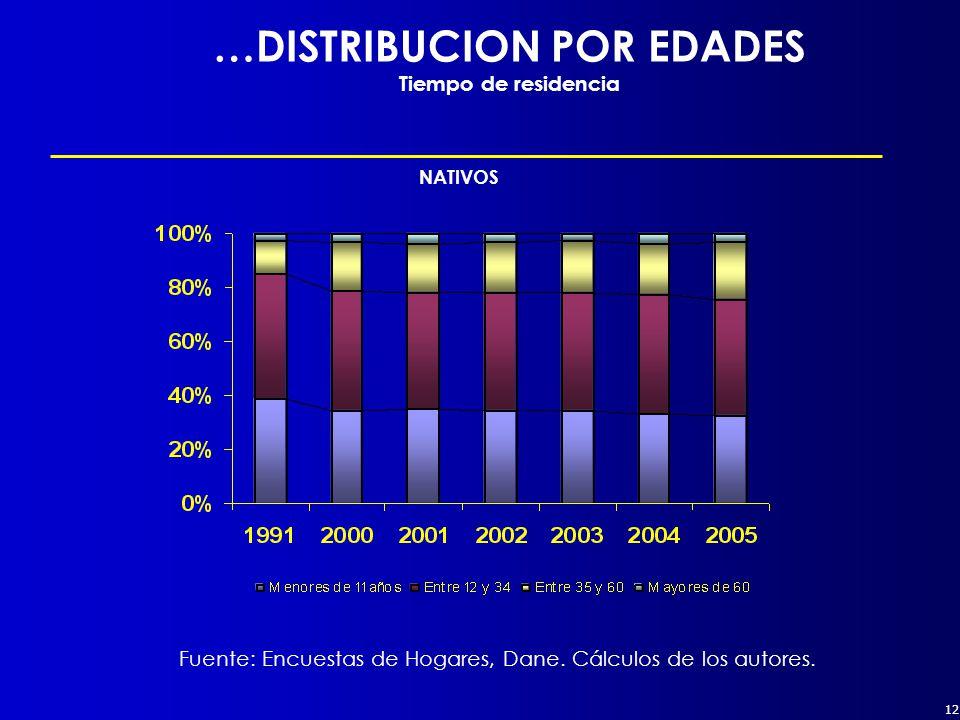 12 NATIVOS Fuente: Encuestas de Hogares, Dane. Cálculos de los autores.