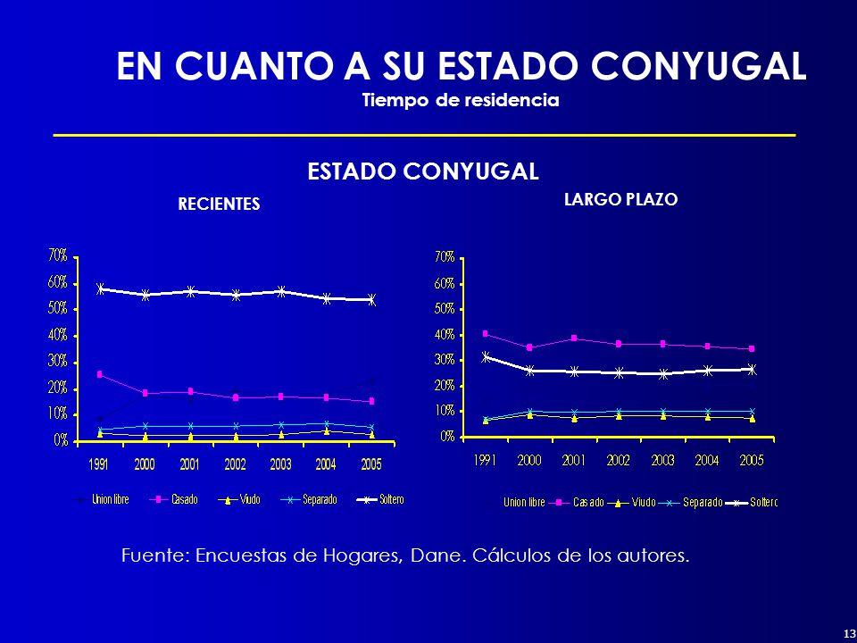 13 EN CUANTO A SU ESTADO CONYUGAL Tiempo de residencia ESTADO CONYUGAL RECIENTES LARGO PLAZO Fuente: Encuestas de Hogares, Dane.