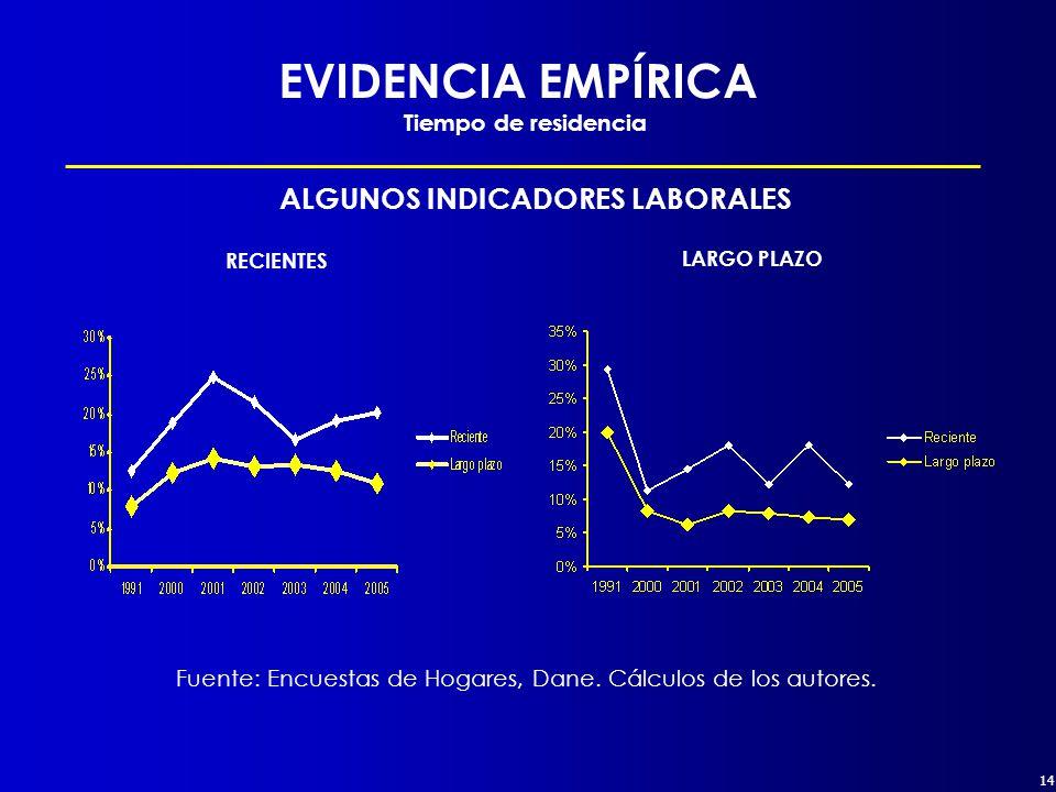 14 EVIDENCIA EMPÍRICA Tiempo de residencia ALGUNOS INDICADORES LABORALES RECIENTES LARGO PLAZO Fuente: Encuestas de Hogares, Dane.