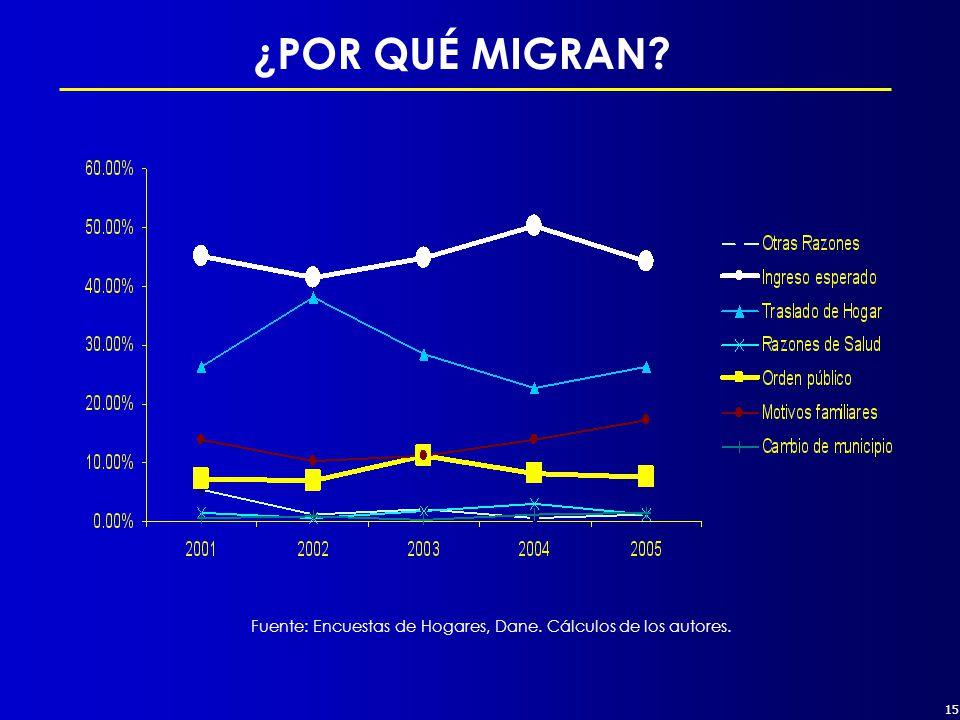 15 ¿POR QUÉ MIGRAN Fuente: Encuestas de Hogares, Dane. Cálculos de los autores.