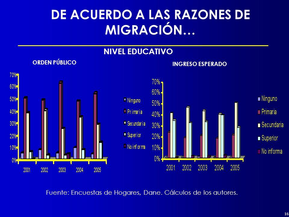 16 DE ACUERDO A LAS RAZONES DE MIGRACIÓN… INGRESO ESPERADO ORDEN PÚBLICO NIVEL EDUCATIVO Fuente: Encuestas de Hogares, Dane.