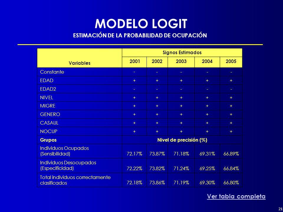 21 MODELO LOGIT ESTIMACIÓN DE LA PROBABILIDAD DE OCUPACIÓN Variables Signos Estimados 20012002200320042005 Constante - ---- EDAD+++++ EDAD2----- NIVEL+++++ MIGRE+++++ GENERO+++++ CASAUL+++++ NOCUP+++++ GruposNivel de precisión (%) Individuos Ocupados (Sensibilidad) 72.17%73.87%71.18%69.31%66.89% Individuos Desocupados (Especificidad) 72.22%73.82%71.24%69.25%66.84% Total individuos correctamente clasificados 72.18%73.86%71.19%69.30%66.80% Ver tabla completa