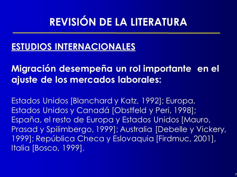 7 REVISIÓN DE LA LITERATURA ESTUDIOS INTERNACIONALES Migración desempeña un rol importante en el ajuste de los mercados laborales: Estados Unidos [Blanchard y Katz, 1992]; Europa, Estados Unidos y Canadá [Obstfeld y Peri, 1998]; España, el resto de Europa y Estados Unidos [Mauro, Prasad y Spilimbergo, 1999]; Australia [Debelle y Vickery, 1999]; República Checa y Eslovaquia [Firdmuc, 2001], Italia [Bosco, 1999].