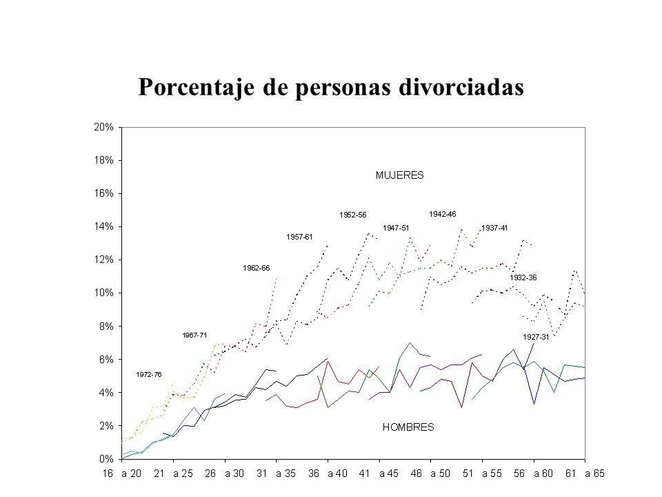 Porcentaje de personas divorciadas