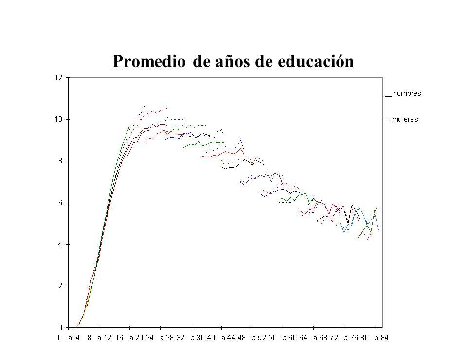 Promedio de años de educación