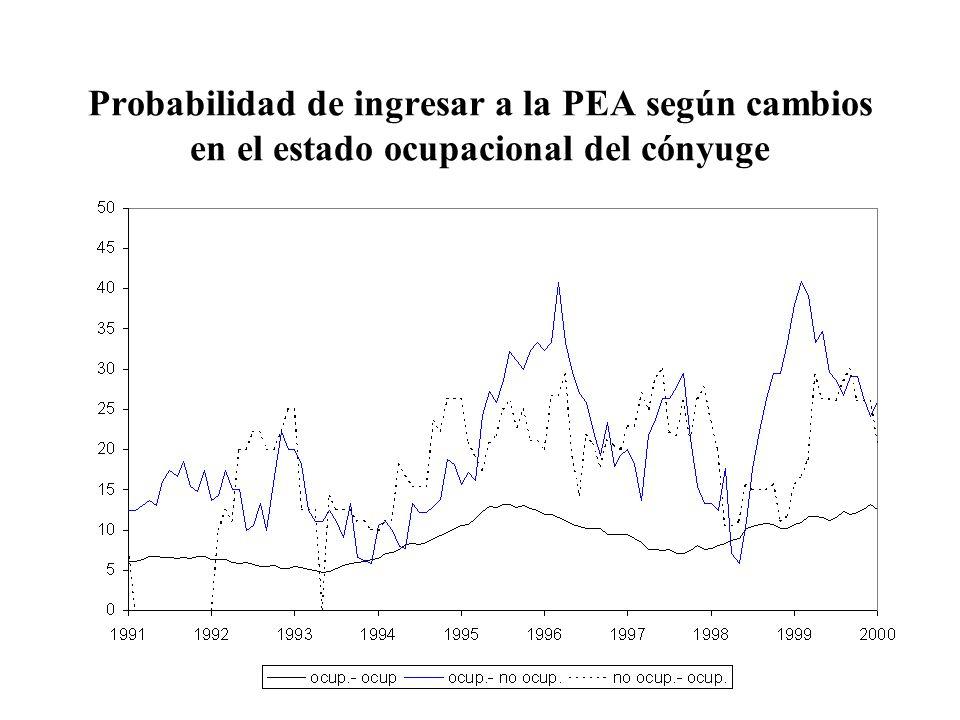 Probabilidad de ingresar a la PEA según cambios en el estado ocupacional del cónyuge