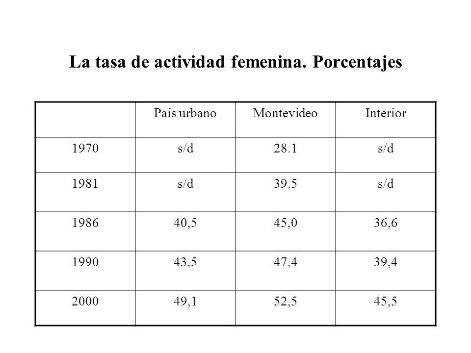 La tasa de actividad femenina.
