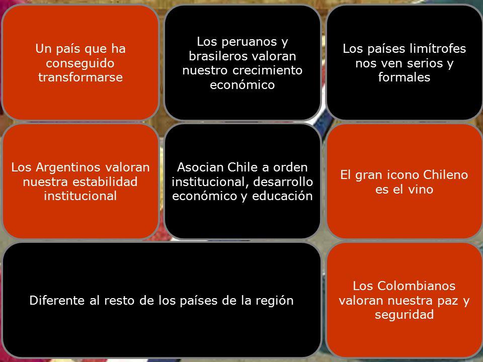 Fuente: Estudio Chile en la retina de Latinoamérica- TNS Time CÓMO NOS VEN DESDE LATINOAMÉRICA Un país que ha conseguido transformarse Los peruanos y brasileros valoran nuestro crecimiento económico Los países limítrofes nos ven serios y formales Los Argentinos valoran nuestra estabilidad institucional Asocian Chile a orden institucional, desarrollo económico y educación El gran icono Chileno es el vino Diferente al resto de los países de la región Los Colombianos valoran nuestra paz y seguridad