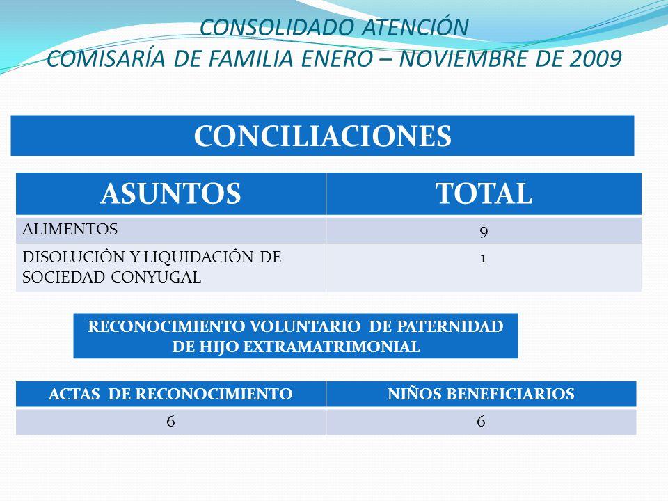 CONCILIACIONES ASUNTOSTOTAL ALIMENTOS9 DISOLUCIÓN Y LIQUIDACIÓN DE SOCIEDAD CONYUGAL 1 RECONOCIMIENTO VOLUNTARIO DE PATERNIDAD DE HIJO EXTRAMATRIMONIAL ACTAS DE RECONOCIMIENTONIÑOS BENEFICIARIOS 66