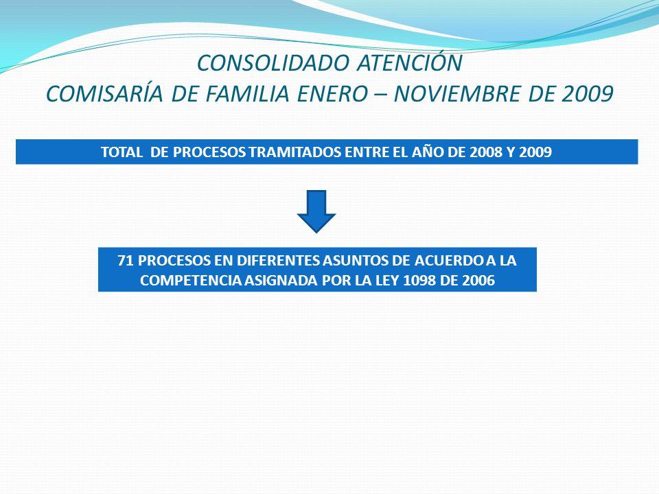 CONSOLIDADO ATENCIÓN COMISARÍA DE FAMILIA ENERO – NOVIEMBRE DE 2009 TOTAL DE PROCESOS TRAMITADOS ENTRE EL AÑO DE 2008 Y 2009 71 PROCESOS EN DIFERENTES ASUNTOS DE ACUERDO A LA COMPETENCIA ASIGNADA POR LA LEY 1098 DE 2006