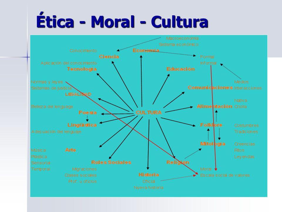 Ética - Moral - Cultura