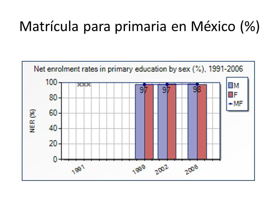 Matrícula para primaria en México (%)
