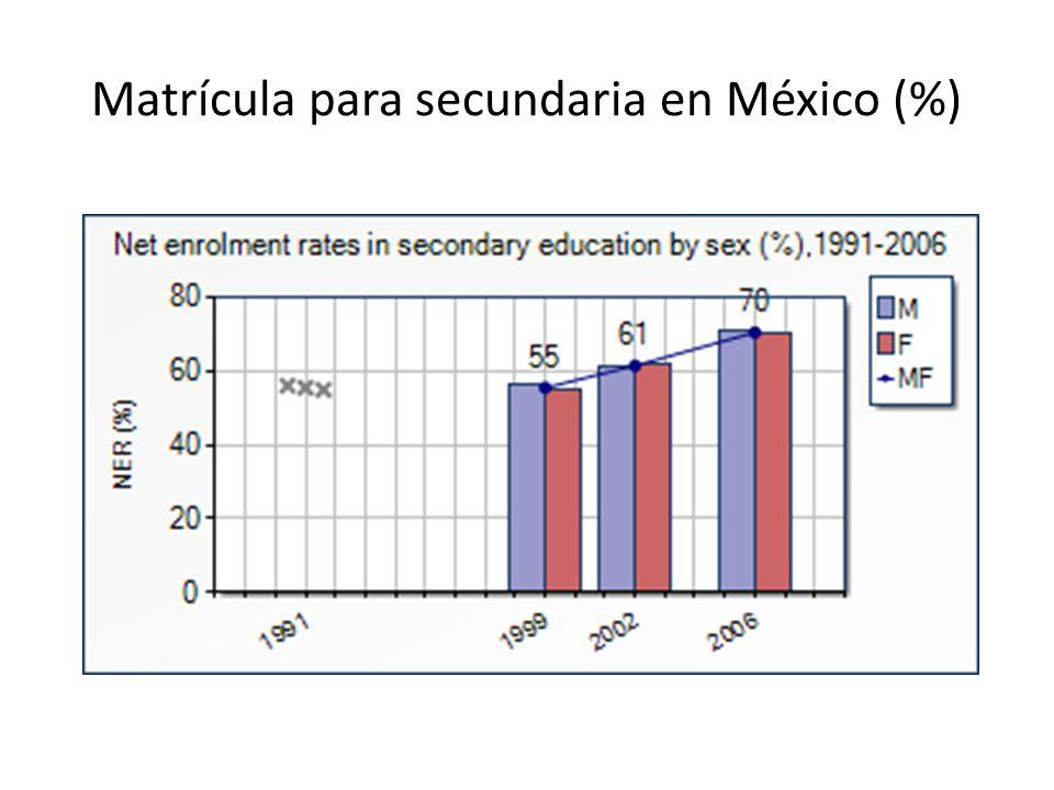 Matrícula para secundaria en México (%)