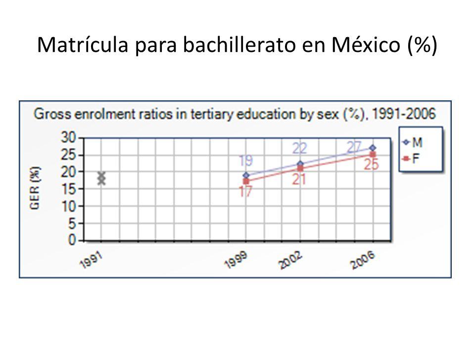 Matrícula para bachillerato en México (%)