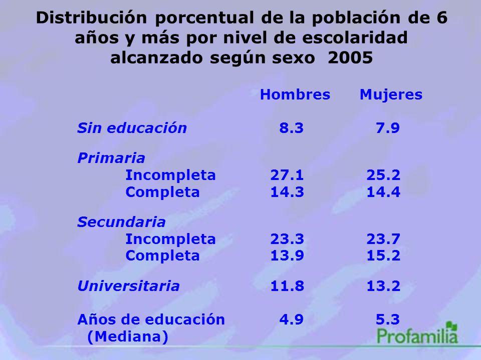 Distribución porcentual de la población de 6 años y más por nivel de escolaridad alcanzado según sexo 2005 Hombres Mujeres Sin educación 8.3 7.9 Primaria Incompleta27.125.2 Completa14.314.4 Secundaria Incompleta23.323.7 Completa13.915.2 Universitaria11.813.2 Años de educación 4.9 5.3 (Mediana)