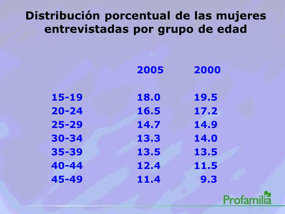 Distribución porcentual de las mujeres entrevistadas por grupo de edad 20052000 15-1918.019.5 20-2416.517.2 25-2914.714.9 30-3413.314.0 35-3913.513.5 40-4412.411.5 45-4911.4 9.3