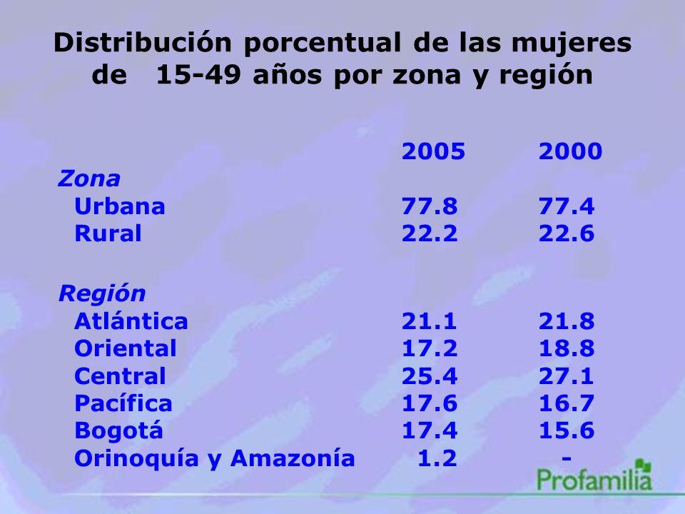 Distribución porcentual de las mujeres de 15-49 años por zona y región 20052000 Zona Urbana77.877.4 Rural22.222.6 Región Atlántica21.121.8 Oriental17.218.8 Central25.427.1 Pacífica17.616.7 Bogotá17.415.6 Orinoquía y Amazonía 1.2 -