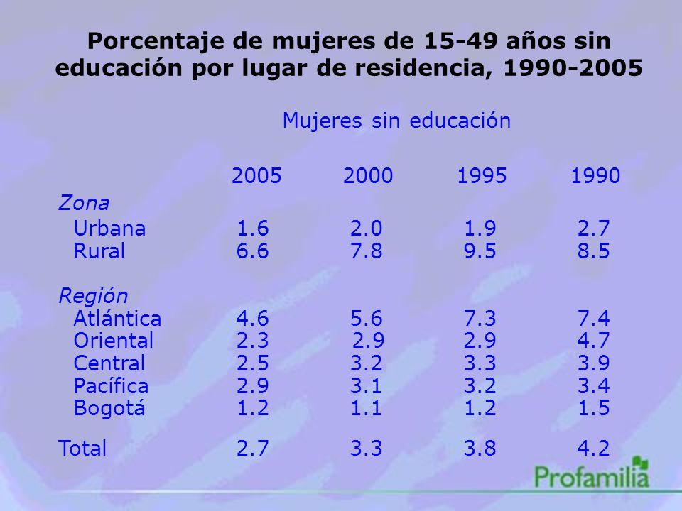 Porcentaje de mujeres de 15-49 años sin educación por lugar de residencia, 1990-2005 Mujeres sin educación 2005 200019951990 Zona Urbana 1.6 2.0 1.9 2.7 Rural 6.6 7.8 9.5 8.5 Región Atlántica 4.6 5.6 7.3 7.4 Oriental 2.3 2.9 2.9 4.7 Central 2.5 3.2 3.3 3.9 Pacífica 2.9 3.1 3.2 3.4 Bogotá 1.2 1.1 1.2 1.5 Total 2.7 3.3 3.8 4.2