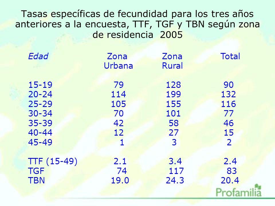 Tasas específicas de fecundidad para los tres años anteriores a la encuesta, TTF, TGF y TBN según zona de residencia 2005 Edad Zona ZonaTotal Urbana Rural 15-19 79128 90 20-24114199132 25-29105155116 30-34 70101 77 35-39 42 58 46 40-44 12 27 15 45-49 1 3 2 TTF (15-49) 2.1 3.4 2.4 TGF 74 117 83 TBN19.024.320.4