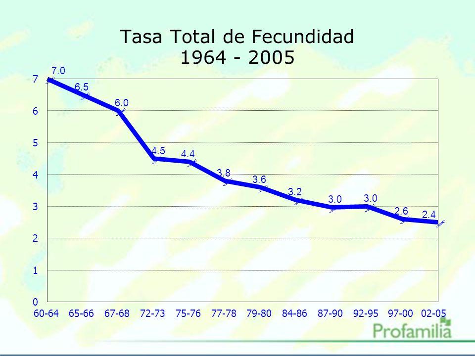 Tasa Total de Fecundidad 1964 - 2005 .
