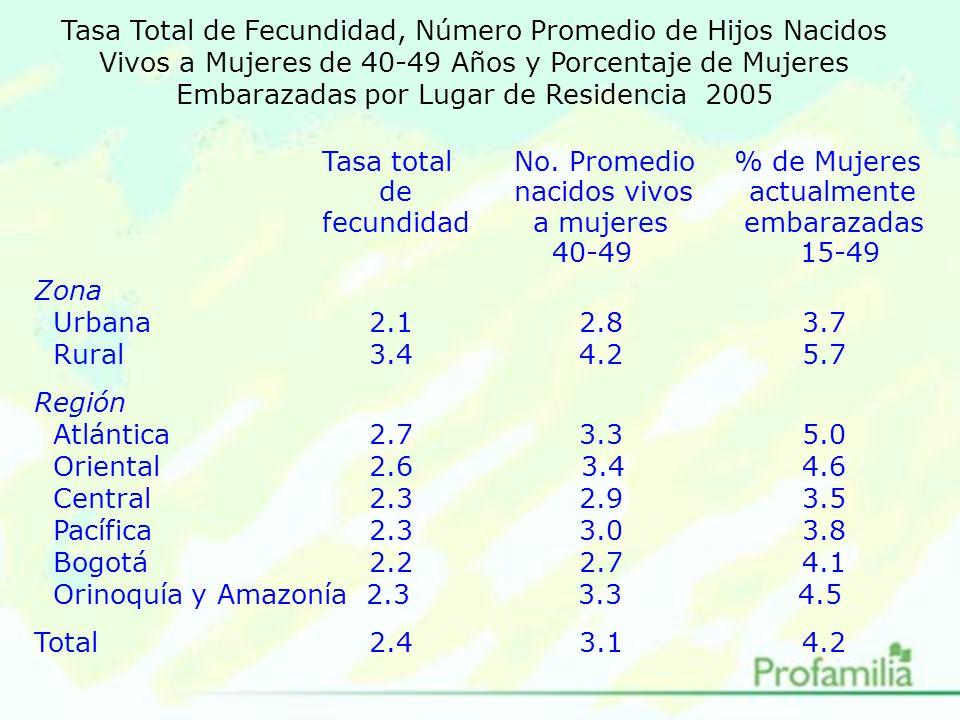 Tasa Total de Fecundidad, Número Promedio de Hijos Nacidos Vivos a Mujeres de 40-49 Años y Porcentaje de Mujeres Embarazadas por Lugar de Residencia 2005 Tasa totalNo.
