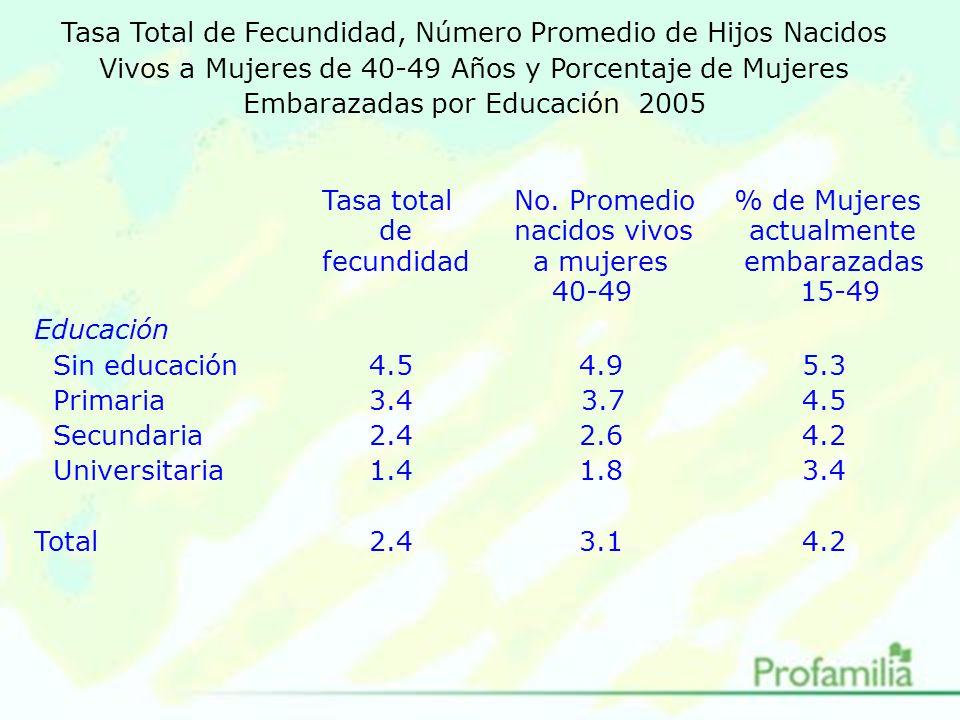 Tasa Total de Fecundidad, Número Promedio de Hijos Nacidos Vivos a Mujeres de 40-49 Años y Porcentaje de Mujeres Embarazadas por Educación 2005 Tasa totalNo.