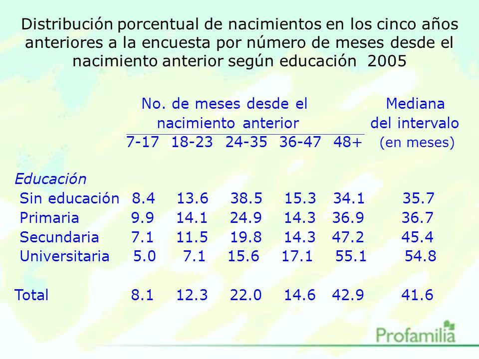 Distribución porcentual de nacimientos en los cinco años anteriores a la encuesta por número de meses desde el nacimiento anterior según educación 2005 No.