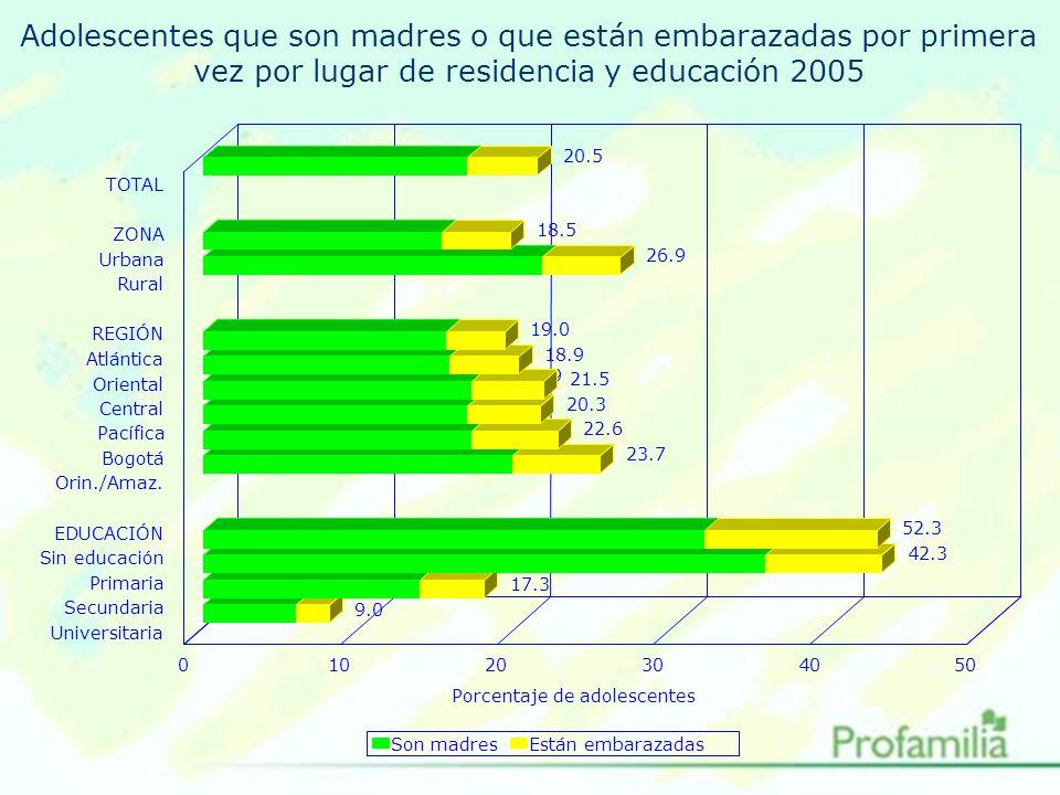 Adolescentes que son madres o que están embarazadas por primera vez por lugar de residencia y educación 2005 20.5 18.5 26.9 19.0 18.9.9 21.5 20.3 22.6 23.7 52.3 42.3 17.3 9.0 TOTAL ZONA Urbana Rural REGIÓN Atlántica Oriental Central Pacífica Bogotá Orin./Amaz.