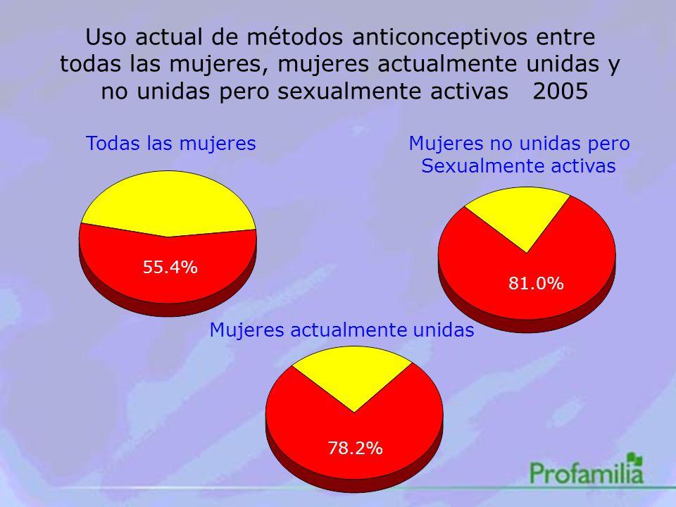 Uso actual de métodos anticonceptivos entre todas las mujeres, mujeres actualmente unidas y no unidas pero sexualmente activas 2005 Todas las mujeres 55.4% Mujeres no unidas pero Sexualmente activas 81.0% Mujeres actualmente unidas 78.2%