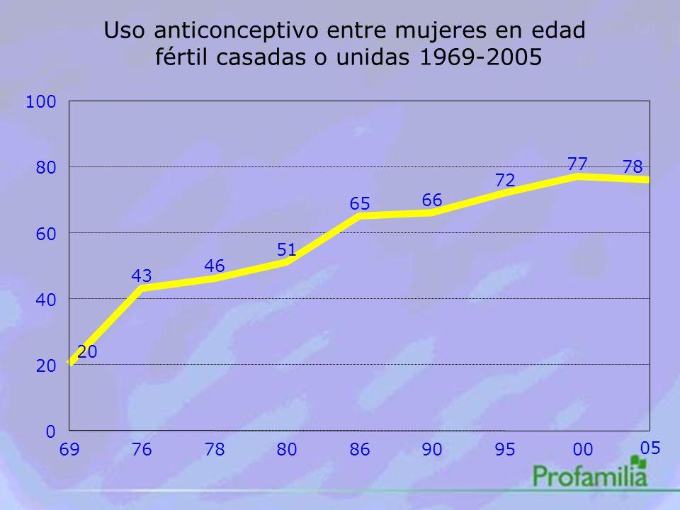 Uso anticonceptivo entre mujeres en edad fértil casadas o unidas 1969-2005 20 43 46 51 65 66 72 77 78 6976788086909500 05 0 20 40 60 80 100