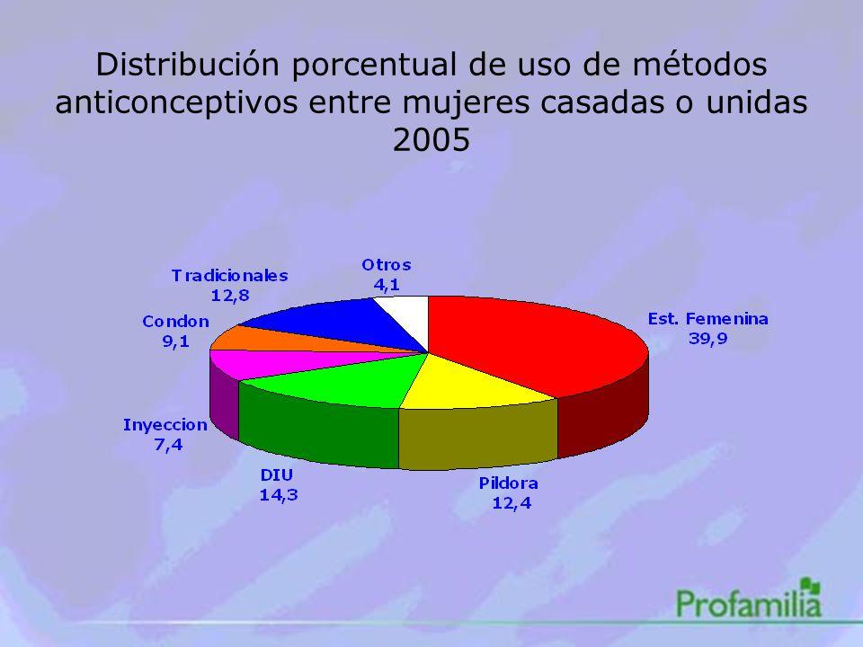Distribución porcentual de uso de métodos anticonceptivos entre mujeres casadas o unidas 2005