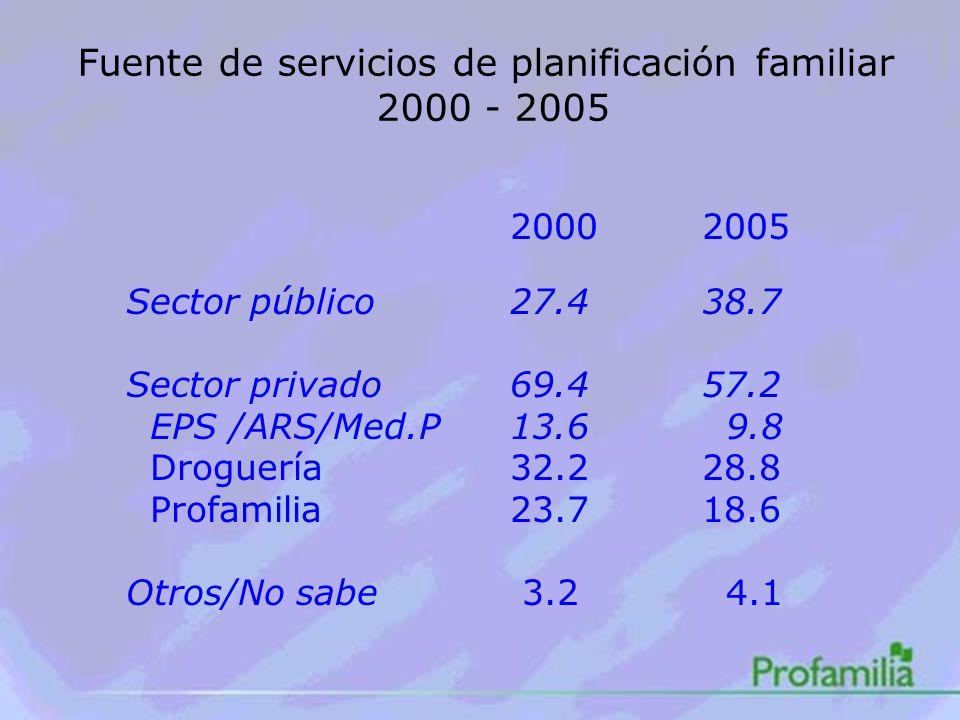 Fuente de servicios de planificación familiar 2000 - 2005 20002005 Sector público27.438.7 Sector privado69.457.2 EPS /ARS/Med.P13.6 9.8 Droguería32.228.8 Profamilia23.718.6 Otros/No sabe 3.2 4.1