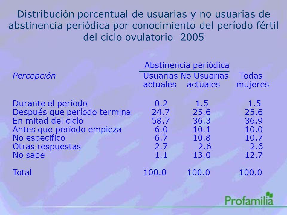 Distribución porcentual de usuarias y no usuarias de abstinencia periódica por conocimiento del período fértil del ciclo ovulatorio 2005 Abstinencia periódica Percepción Usuarias No Usuarias Todas actualesactuales mujeres Durante el período 0.2 1.5 1.5 Después que período termina 24.7 25.6 25.6 En mitad del ciclo 58.7 36.3 36.9 Antes que período empieza 6.0 10.1 10.0 No especifico 6.7 10.8 10.7 Otras respuestas 2.7 2.6 2.6 No sabe 1.1 13.0 12.7 Total100.0100.0 100.0
