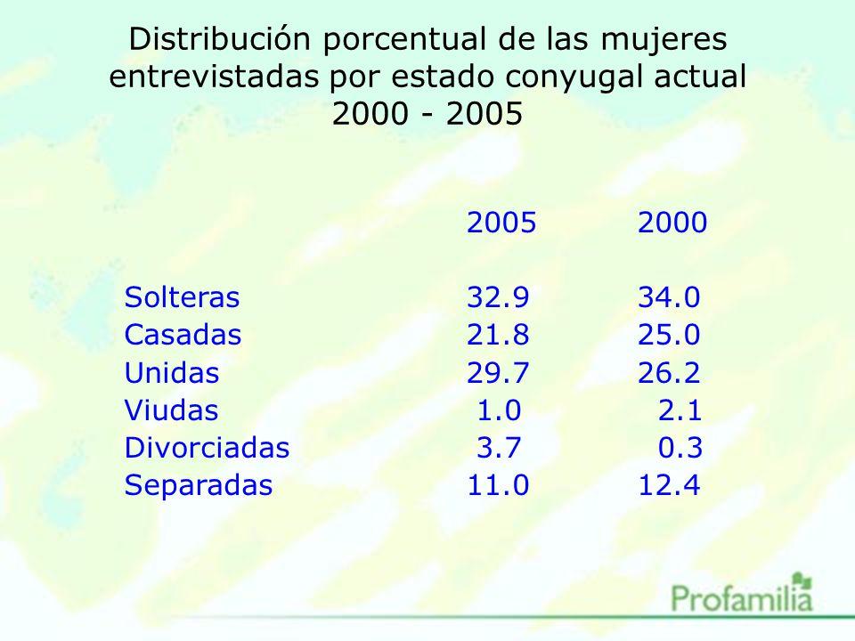 Distribución porcentual de las mujeres entrevistadas por estado conyugal actual 2000 - 2005 20052000 Solteras32.934.0 Casadas21.825.0 Unidas29.726.2 Viudas 1.0 2.1 Divorciadas 3.7 0.3 Separadas11.012.4