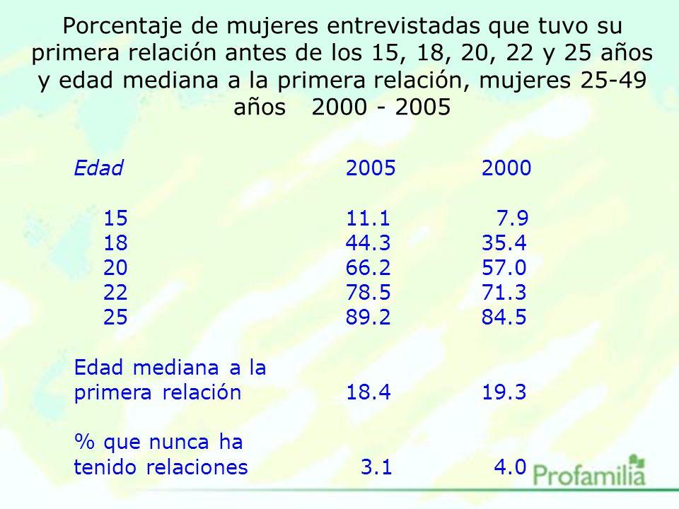 Porcentaje de mujeres entrevistadas que tuvo su primera relación antes de los 15, 18, 20, 22 y 25 años y edad mediana a la primera relación, mujeres 25-49 años 2000 - 2005 Edad20052000 1511.1 7.9 1844.335.4 2066.257.0 2278.571.3 2589.284.5 Edad mediana a la primera relación18.419.3 % que nunca ha tenido relaciones 3.1 4.0
