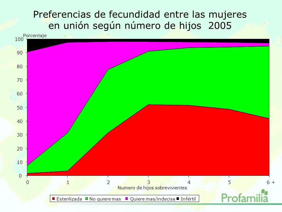 Preferencias de fecundidad entre las mujeres en unión según número de hijos 2005 0 10 20 30 40 50 60 70 80 90 100 0123456 + EsterilizadaNo quiere masQuiere mas/indecisaInfértil Numero de hijos sobrevivientes Porcentaje