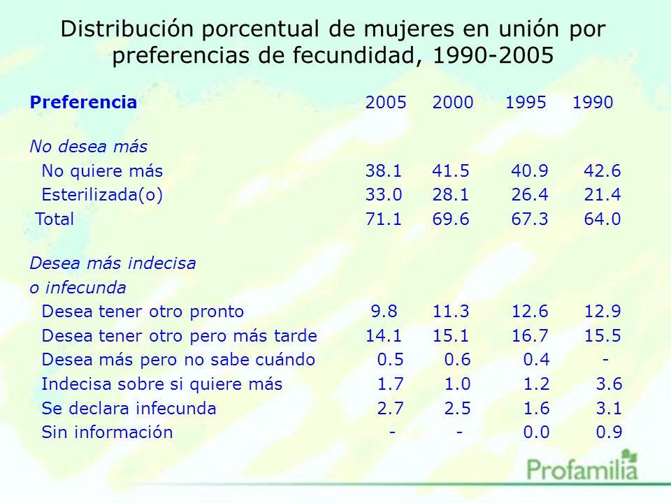 Distribución porcentual de mujeres en unión por preferencias de fecundidad, 1990-2005 Preferencia20052000 1995 1990 No desea más No quiere más38.141.5 40.9 42.6 Esterilizada(o)33.028.1 26.4 21.4 Total71.169.6 67.3 64.0 Desea más indecisa o infecunda Desea tener otro pronto 9.811.3 12.6 12.9 Desea tener otro pero más tarde14.115.1 16.7 15.5 Desea más pero no sabe cuándo 0.5 0.6 0.4 - Indecisa sobre si quiere más 1.7 1.0 1.2 3.6 Se declara infecunda 2.7 2.5 1.6 3.1 Sin información - - 0.0 0.9