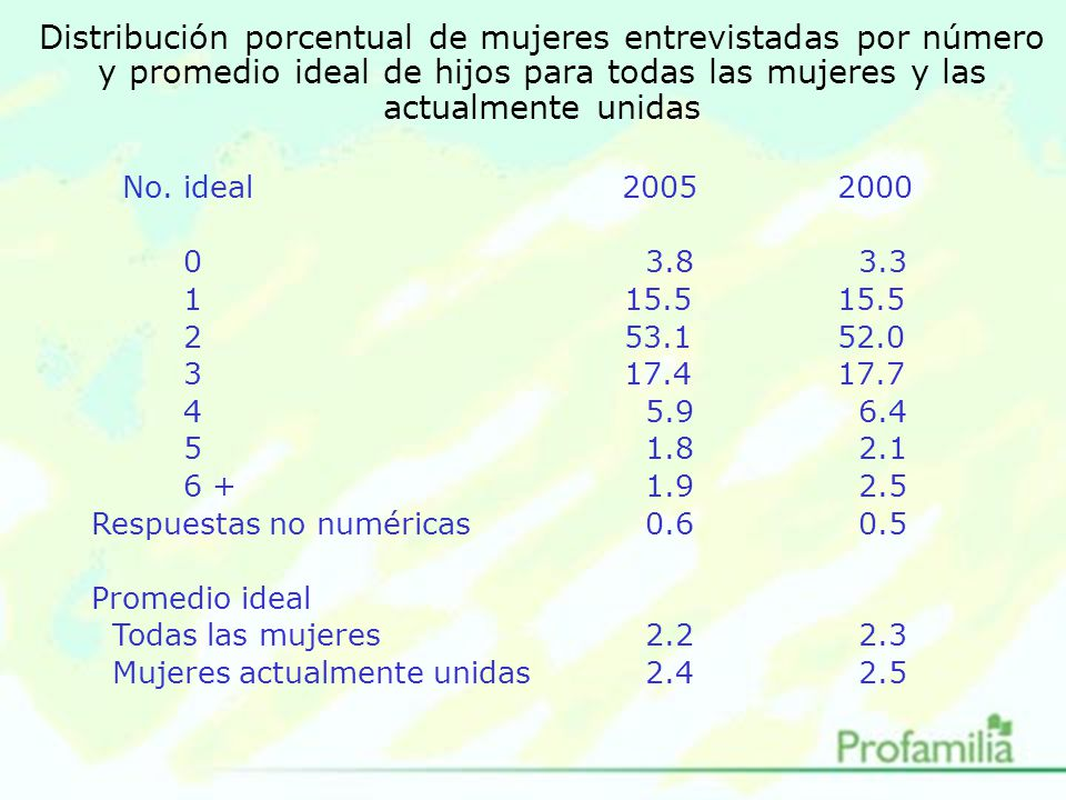 Distribución porcentual de mujeres entrevistadas por número y promedio ideal de hijos para todas las mujeres y las actualmente unidas No.