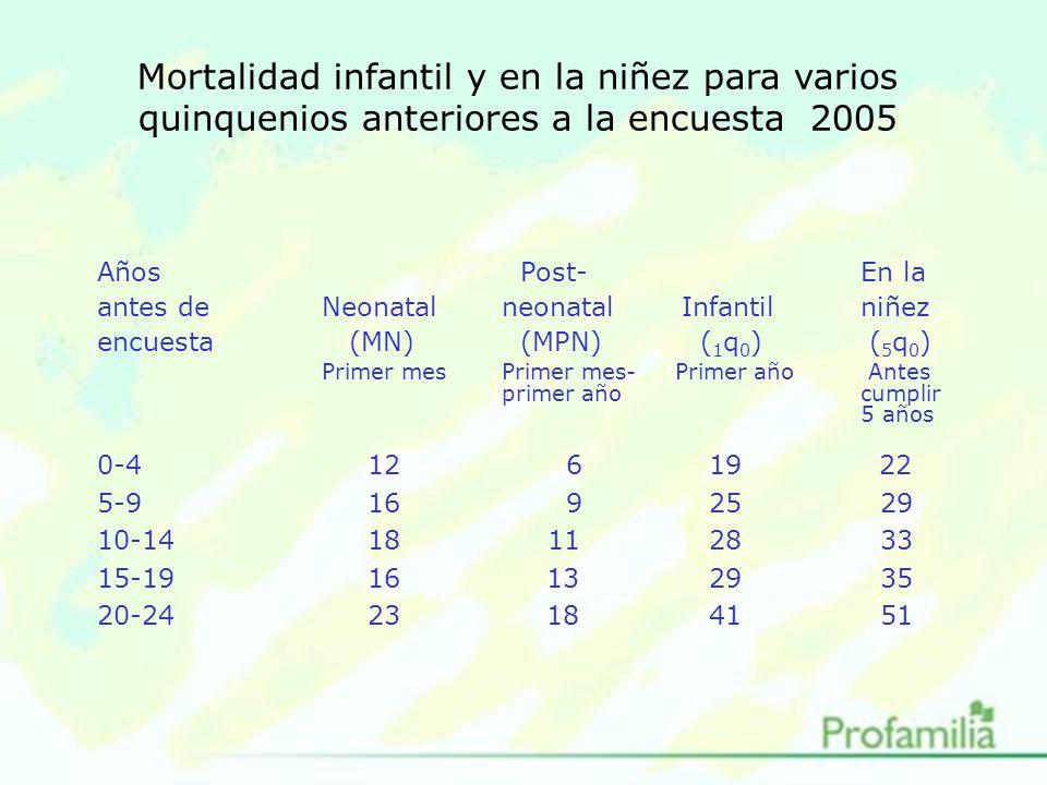 Mortalidad infantil y en la niñez para varios quinquenios anteriores a la encuesta 2005 Años Post-En la antes deNeonatalneonatalInfantilniñez encuesta (MN) (MPN) ( 1 q 0 ) ( 5 q 0 ) Primer mesPrimer mes- Primer año Antes primer año cumplir 5 años 0-4 12 6 19 22 5-9 16 9 25 29 10-14 18 11 28 33 15-19 1613 29 35 20-24 2318 41 51