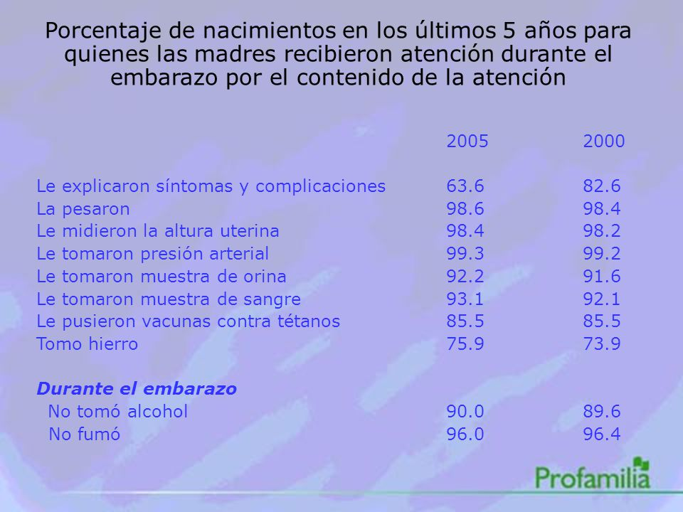 Porcentaje de nacimientos en los últimos 5 años para quienes las madres recibieron atención durante el embarazo por el contenido de la atención 20052000 Le explicaron síntomas y complicaciones63.682.6 La pesaron98.698.4 Le midieron la altura uterina98.498.2 Le tomaron presión arterial99.399.2 Le tomaron muestra de orina92.291.6 Le tomaron muestra de sangre93.192.1 Le pusieron vacunas contra tétanos85.585.5 Tomo hierro75.973.9 Durante el embarazo No tomó alcohol90.089.6 No fumó96.096.4