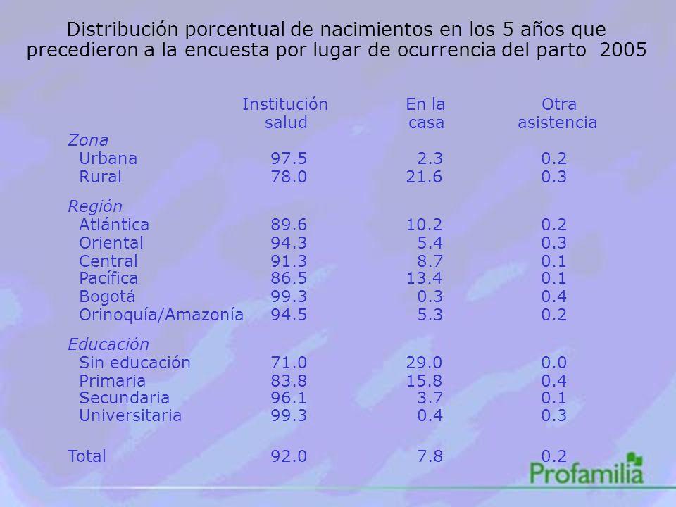 Distribución porcentual de nacimientos en los 5 años que precedieron a la encuesta por lugar de ocurrencia del parto 2005 Institución En la Otra salud casa asistencia Zona Urbana97.5 2.30.2 Rural78.021.60.3 Región Atlántica89.610.20.2 Oriental94.3 5.40.3 Central91.3 8.70.1 Pacífica86.513.40.1 Bogotá99.3 0.30.4 Orinoquía/Amazonía94.5 5.30.2 Educación Sin educación71.029.00.0 Primaria83.815.80.4 Secundaria96.1 3.70.1 Universitaria99.3 0.40.3 Total92.0 7.80.2