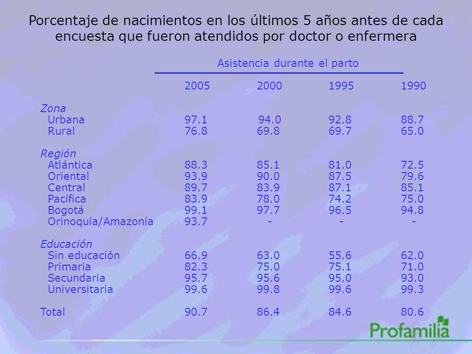 Porcentaje de nacimientos en los últimos 5 años antes de cada encuesta que fueron atendidos por doctor o enfermera Asistencia durante el parto 2005200019951990 Zona Urbana97.1 94.092.888.7 Rural76.869.869.765.0 Región Atlántica88.385.181.072.5 Oriental93.990.087.579.6 Central89.783.987.185.1 Pacífica83.978.074.275.0 Bogotá99.197.796.594.8 Orinoquía/Amazonía93.7 - - - Educación Sin educación66.963.055.662.0 Primaria82.375.075.171.0 Secundaria95.795.695.093.0 Universitaria99.699.899.699.3 Total90.786.484.680.6