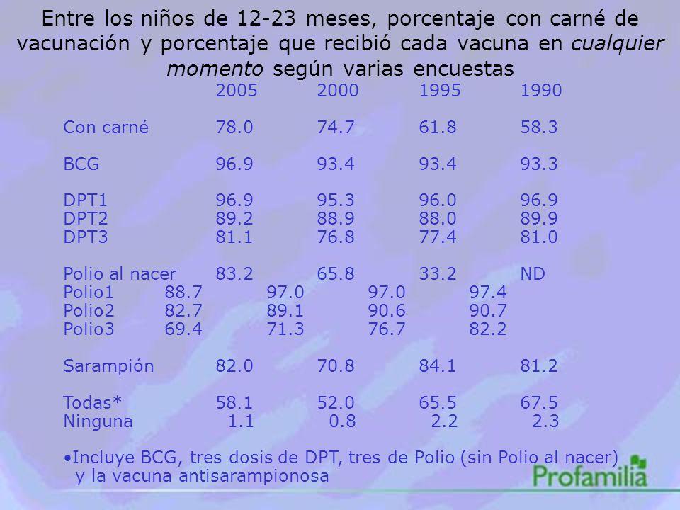 Entre los niños de 12-23 meses, porcentaje con carné de vacunación y porcentaje que recibió cada vacuna en cualquier momento según varias encuestas 2005200019951990 Con carné78.074.761.858.3 BCG96.993.493.493.3 DPT196.995.396.096.9 DPT289.288.988.089.9 DPT381.176.877.481.0 Polio al nacer83.265.833.2ND Polio188.797.097.097.4 Polio282.789.190.690.7 Polio369.471.376.782.2 Sarampión82.070.884.181.2 Todas*58.152.065.567.5 Ninguna 1.1 0.8 2.2 2.3 Incluye BCG, tres dosis de DPT, tres de Polio (sin Polio al nacer) y la vacuna antisarampionosa
