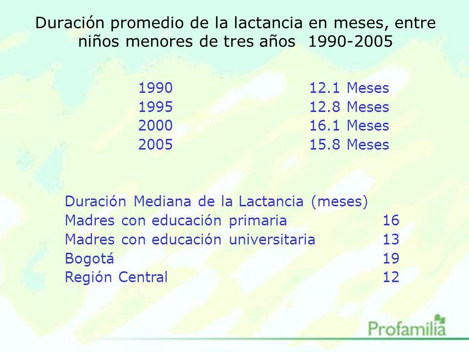 Duración promedio de la lactancia en meses, entre niños menores de tres años 1990-2005 199012.1 Meses 199512.8 Meses 200016.1 Meses 200515.8 Meses Duración Mediana de la Lactancia (meses) Madres con educación primaria16 Madres con educación universitaria13 Bogotá19 Región Central12